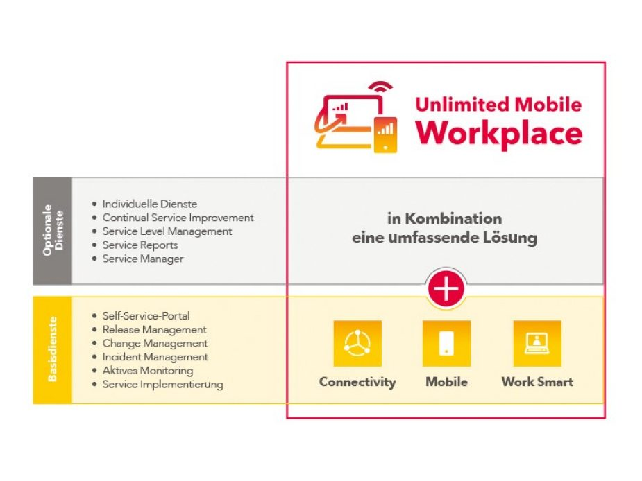 Grafik_Unlimited_Mobile_Workplace_750x563px_DE
