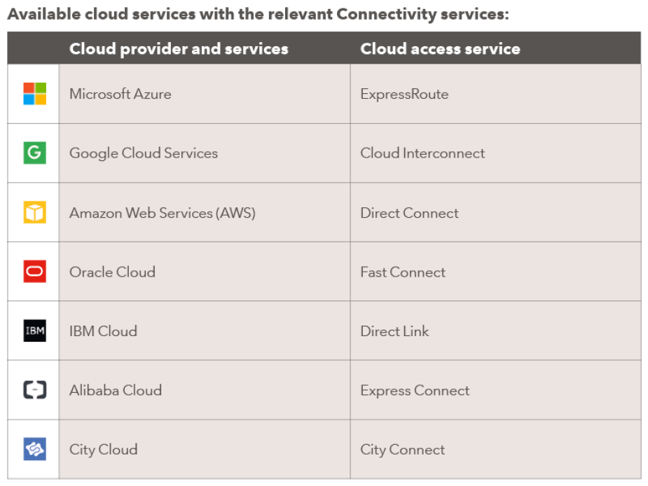 Available cloud services with the relevant Connectivity services