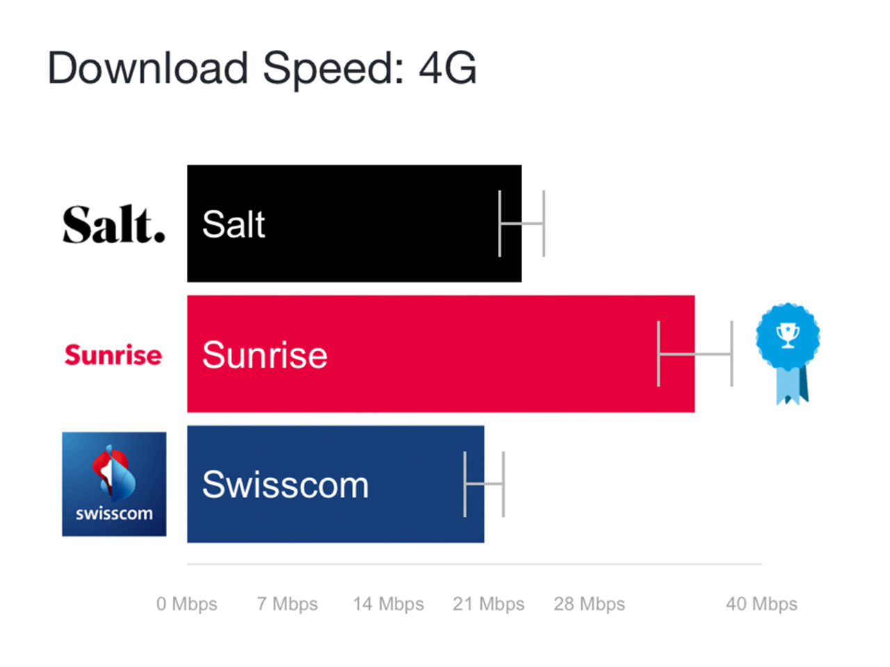 The fastest mobile Internet